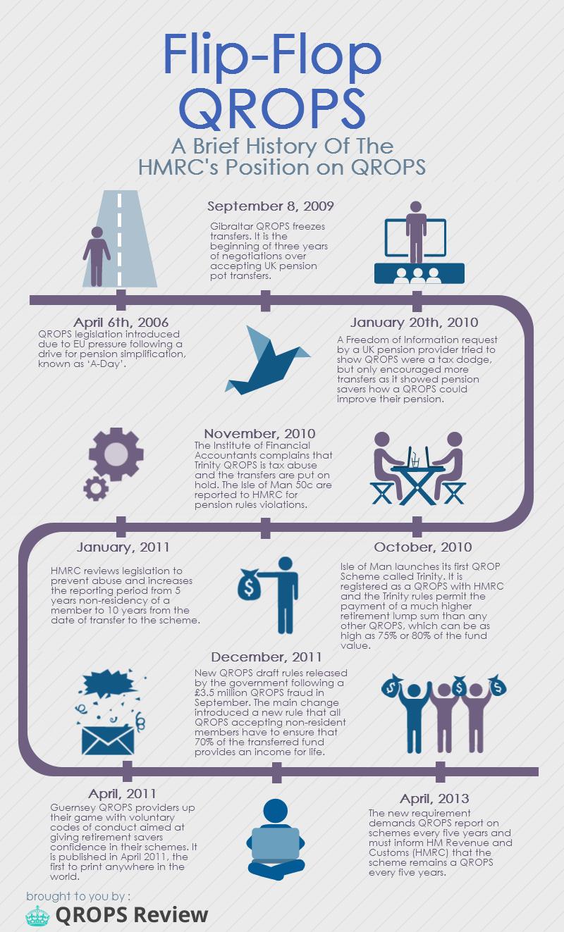 QROPS History
