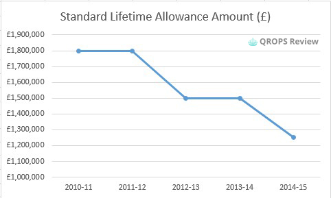 Pension life time allowance